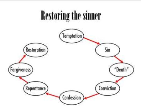 2 Corinthians 2:5-11 Restoration