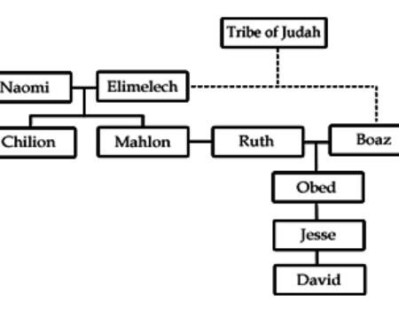 Ruth 4:18-22 Judah to David